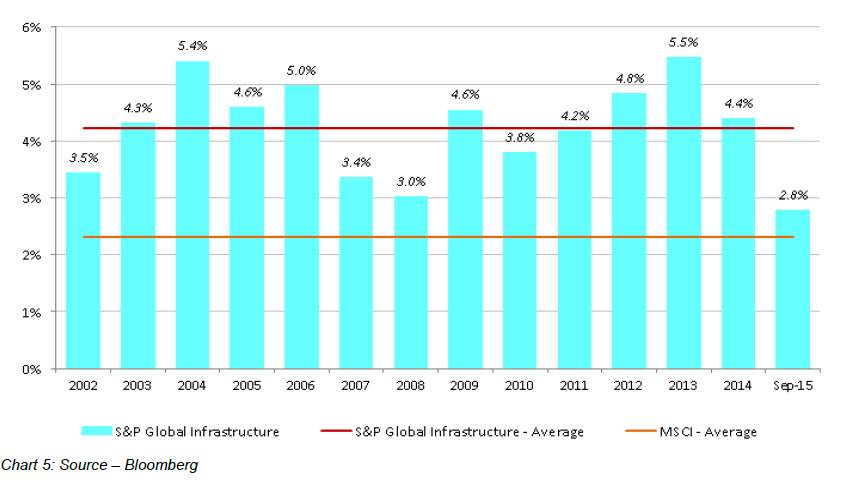 Global Matters Listed infrastructure investment to 2020 and beyond (Part 2) 5